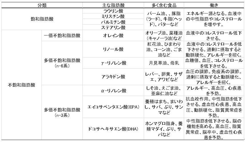 脂肪酸の種類と働き 表